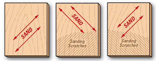 First, sand in a direction diagonal to the grain. Then switch grits, and sand diagonally in the opposite direction. Stop when the sanding scratches from the previous grit disappear. Repeat.
